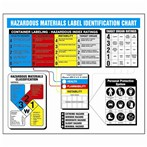 Hazardous Materials Identification Poster