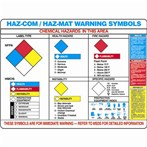 Hazmat Warning Label Posters